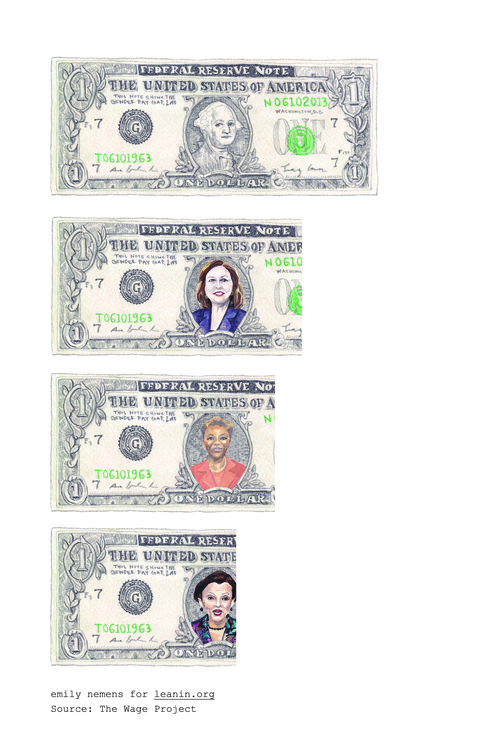 This depicts the wage gap between men and women, including women of color. Thanks equalitymyth.tumblr.com for the picture!